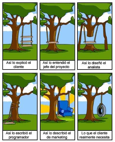 Las fases del desarrollo de Software