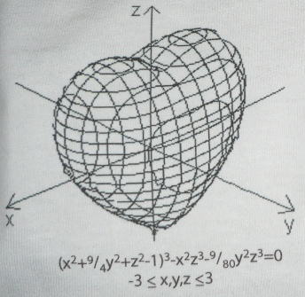 Heart curve