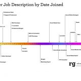 Twitter Job Description