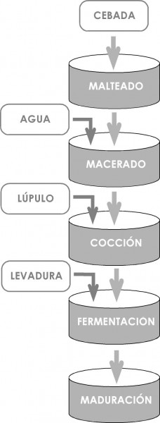 9mzMqFzMQdWNZ0yESNMg+esquema-fases-elaboracion-cerveza[1]